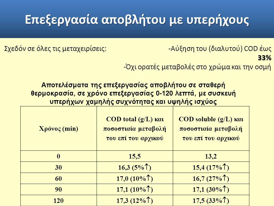 Επεξεργασία αποβλήτου με υπερήχους Αποτελέσματα της επεξεργασίας αποβλήτου σε σταθερή θερμοκρασία, σε χρόνο επεξεργασίας 0-120 λεπτά, με συσκευή υπερήχων χαμηλής συχνότητας και υψηλής ισχύος Χρόνος (min) COD total (g/L) και ποσοστιαία μεταβολή του επί του αρχικού COD soluble (g/L) και ποσοστιαία μεταβολή του επί του αρχικού 015,513,2 30 16,3 (5%  )15,4 (17%  ) 60 17,0 (10%  )16,7 (27%  ) 90 17,1 (10%  )17,1 (30%  ) 12017,3 (12%  )17,5 (33%  ) 33% Σχεδόν σε όλες τις μεταχειρίσεις: -Αύξηση του (διαλυτού) COD έως 33% -Όχι ορατές μεταβολές στο χρώμα και την οσμή