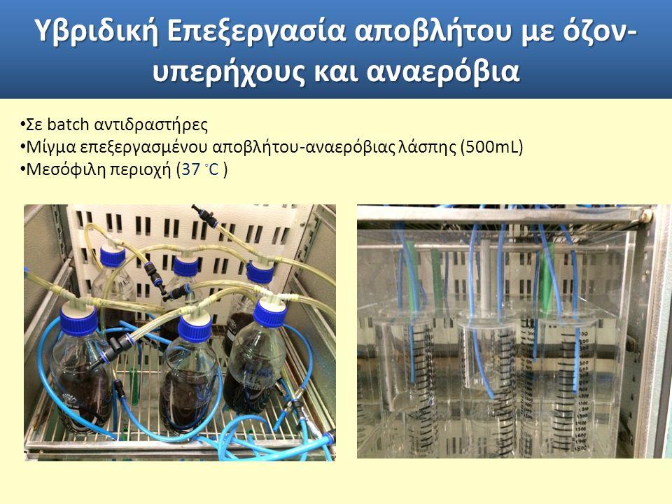 Υβριδική Επεξεργασία αποβλήτου με όζον- υπερήχους και αναερόβια Σε batch αντιδραστήρες Μίγμα επεξεργασμένου αποβλήτου-αναερόβιας λάσπης (500mL) Μεσόφιλη περιοχή (37 ◦ C )