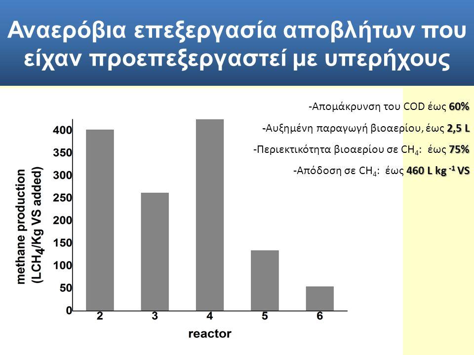 60% -Απομάκρυνση του COD έως 60% -2,5 L -Αυξημένη παραγωγή βιοαερίου, έως 2,5 L 75% -Περιεκτικότητα βιοαερίου σε CH 4 : έως 75% 460 L kg -1 VS -Απόδοση σε CH 4 : έως 460 L kg -1 VS