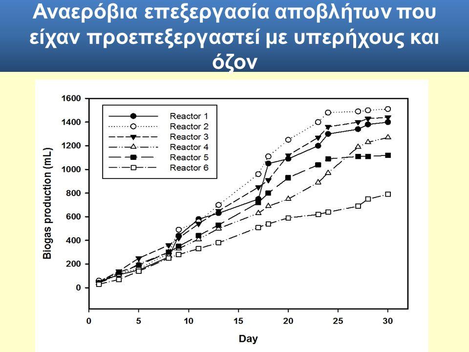 Αναερόβια επεξεργασία αποβλήτων που είχαν προεπεξεργαστεί με υπερήχους και όζον