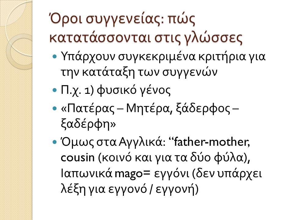 Όροι συγγενείας : πώς κατατάσσονται στις γλώσσες Υπάρχουν συγκεκριμένα κριτήρια για την κατάταξη των συγγενών Π. χ. 1) φυσικό γένος « Πατέρας – Μητέρα