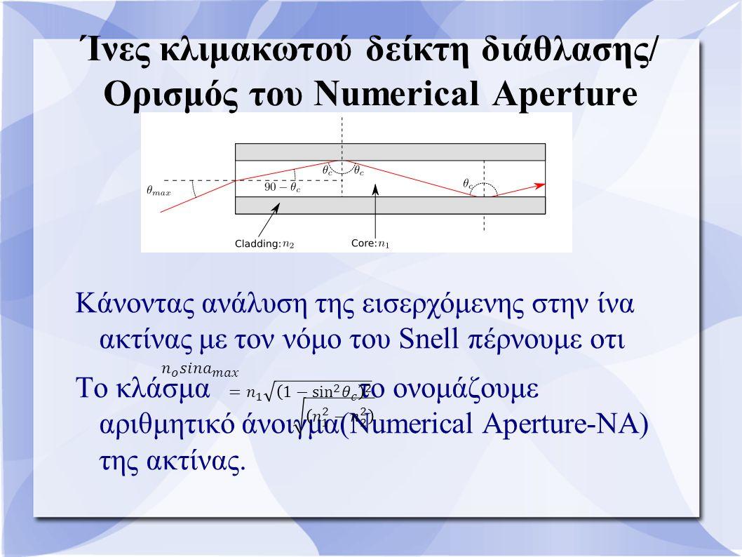 Κάνοντας ανάλυση της εισερχόμενης στην ίνα ακτίνας με τον νόμο του Snell πέρνουμε οτι Το κλάσμα το ονομάζουμε αριθμητικό άνοιγμα(Numerical Aperture-NA