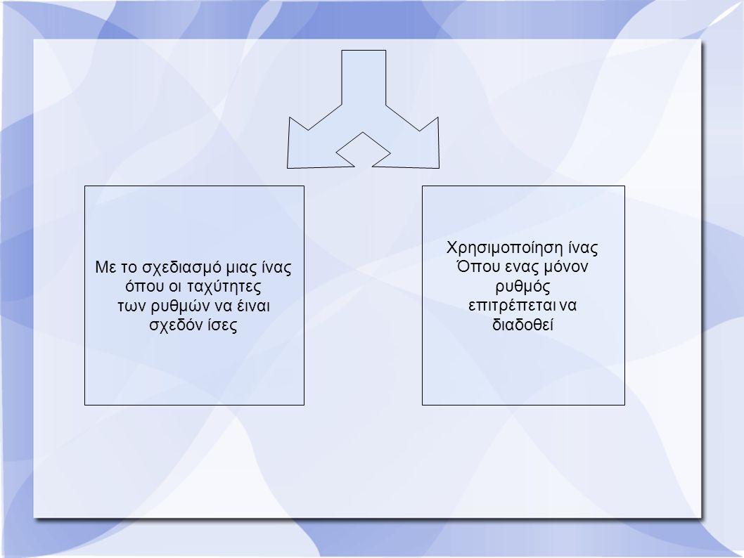 Με το σχεδιασμό μιας ίνας όπου οι ταχύτητες των ρυθμών να έιναι σχεδόν ίσες Χρησιμοποίηση ίνας Όπου ενας μόνον ρυθμός επιτρέπεται να διαδοθεί