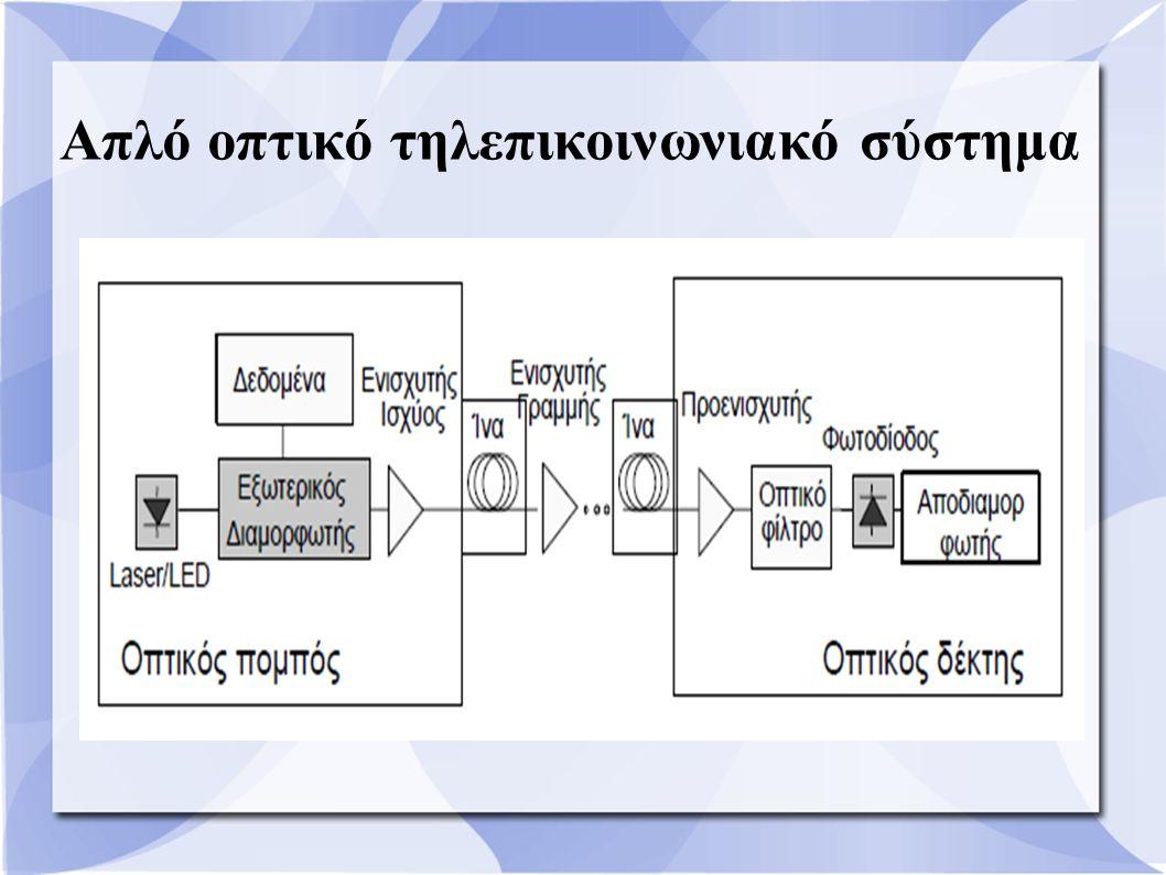 Απλό οπτικό τηλεπικοινωνιακό σύστημα