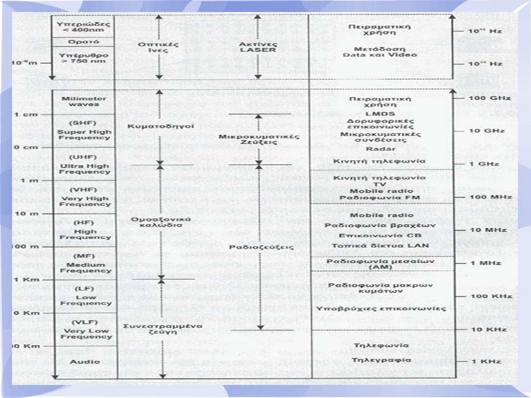 Μονορυθμικές Οπτικές Ίνες(1) Τί είναι.