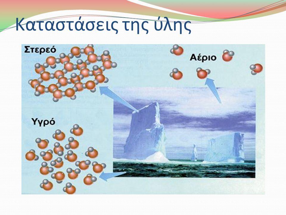 Καταστάσεις της ύλης Η ύλη, ανάλογα με τις συνθήκες θερμοκρασίας και πίεσης, συναντάται σε τρεις φυσικές καταστάσεις: τη στερεά, την υγρή και την αέρια.