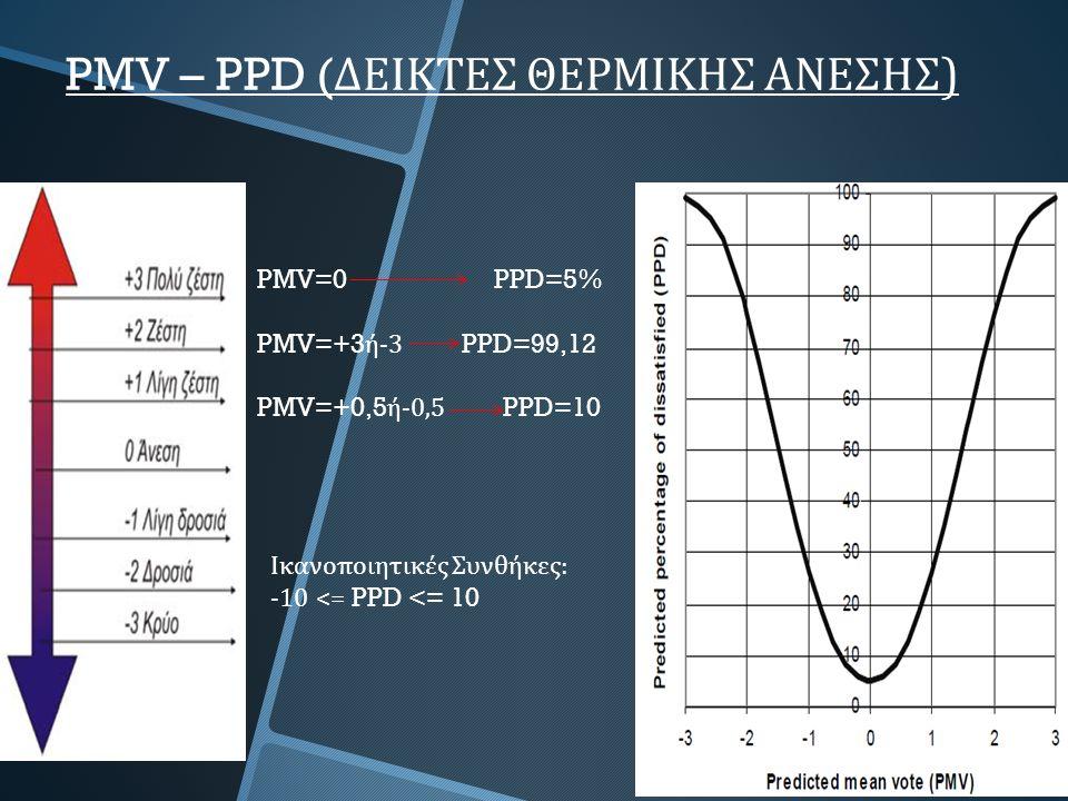 PMV=0 PPD=5% PMV=+3 ή -3 PPD=99,12 PMV=+0,5 ή -0,5 PPD=10 Ικανοποιητικές Συνθήκες : -10 <= PPD <= 10 PMV – PPD ( ΔΕΙΚΤΕΣ ΘΕΡΜΙΚΗΣ ΑΝΕΣΗΣ )