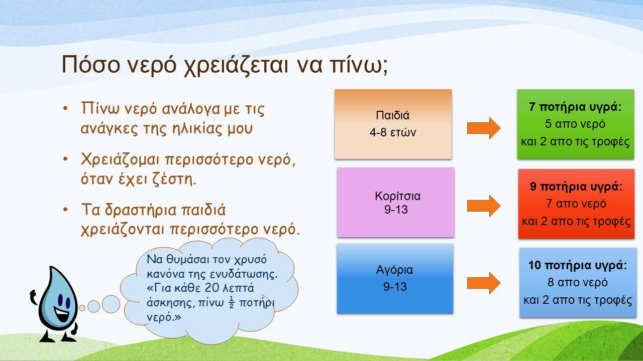 Πόσο νερό χρειάζεται να πίνω; Πίνω νερό ανάλογα με τις ανάγκες της ηλικίας μου Χρειάζομαι περισσότερο νερό, όταν έχει ζέστη.
