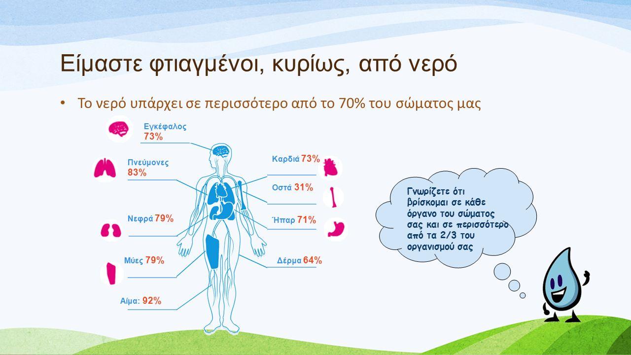 Είμαστε φτιαγμένοι, κυρίως, από νερό Το νερό υπάρχει σε περισσότερο από το 70% του σώματος μας Γνωρίζετε ότι βρίσκομαι σε κάθε όργανο του σώματος σας