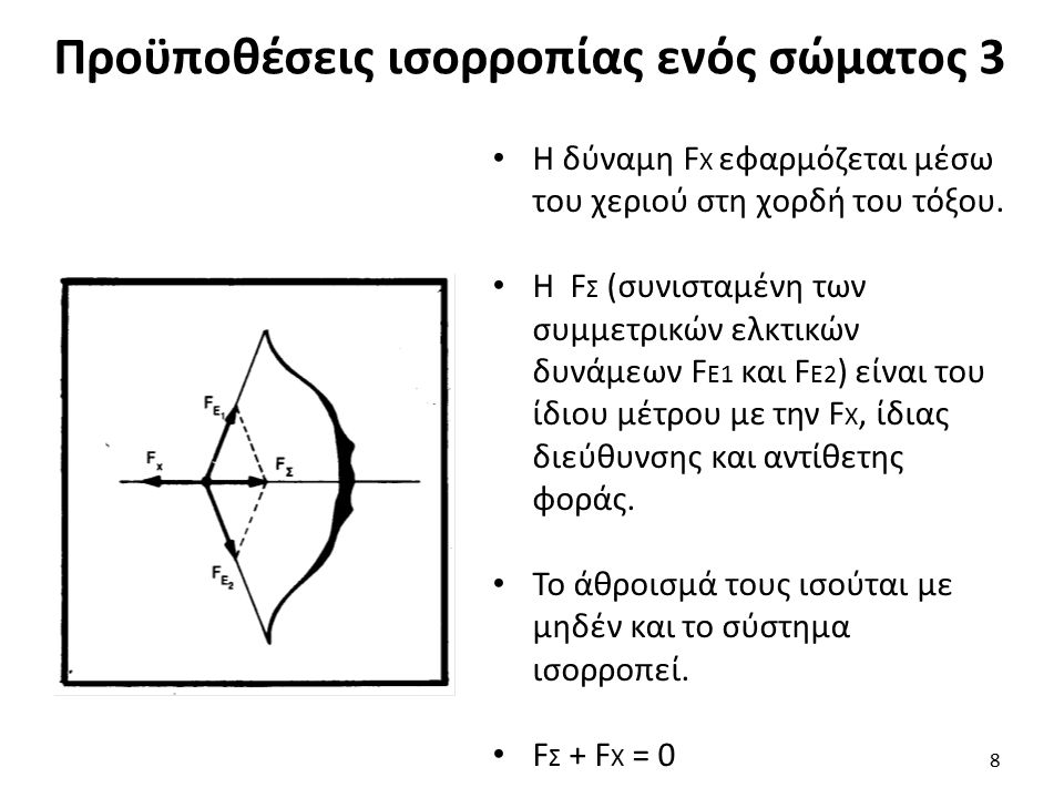 Προϋποθέσεις ισορροπίας ενός σώματος 3 Η δύναμη F Χ εφαρμόζεται μέσω του χεριού στη χορδή του τόξου. Η F Σ (συνισταμένη των συμμετρικών ελκτικών δυνάμ
