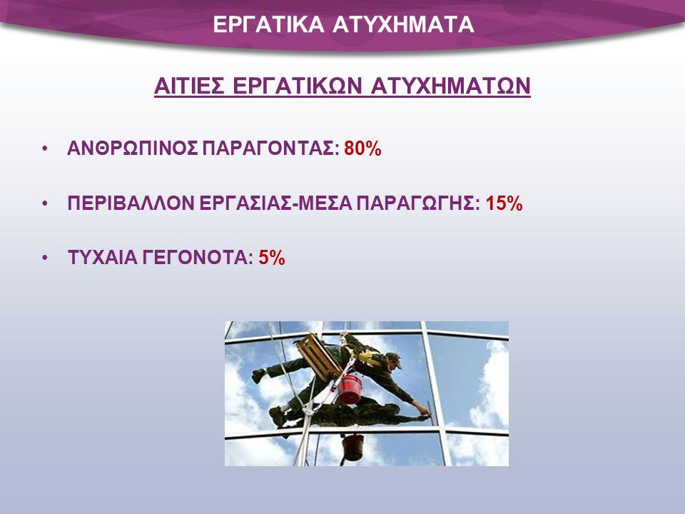 ΕΡΓΑΤΙΚΑ ΑΤΥΧΗΜΑΤΑ ΑΙΤΙΕΣ ΕΡΓΑΤΙΚΩΝ ΑΤΥΧΗΜΑΤΩΝ ΑΝΘΡΩΠΙΝΟΣ ΠΑΡΑΓΟΝΤΑΣ: 80% ΠΕΡΙΒΑΛΛΟΝ ΕΡΓΑΣΙΑΣ-ΜΕΣΑ ΠΑΡΑΓΩΓΗΣ: 15% ΤΥΧΑΙΑ ΓΕΓΟΝΟΤΑ: 5%
