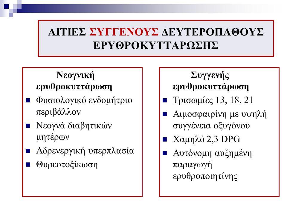 ΑΙΤΙΕΣ ΣΥΓΓΕΝΟΥΣ ΔΕΥΤΕΡΟΠΑΘΟΥΣ ΕΡΥΘΡΟΚΥΤΤΑΡΩΣΗΣ Νεογνική ερυθροκυττάρωση Φυσιολογικό ενδομήτριο περιβάλλον Νεογνά διαβητικών μητέρων Αδρενεργική υπερπλασία Θυρεοτοξίκωση Συγγενής ερυθροκυττάρωση Τρισωμίες 13, 18, 21 Αιμοσφαιρίνη με υψηλή συγγένεια οξυγόνου Χαμηλό 2,3 DPG Αυτόνομη αυξημένη παραγωγή ερυθροποιητίνης