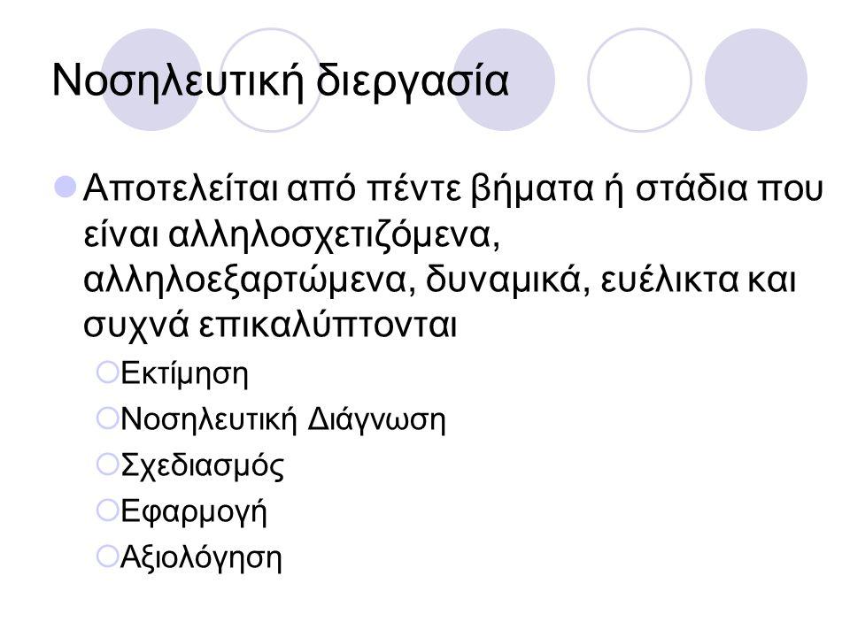ΣΩΚΡΑΤΙΚΗ ΜΕΘΟΔΟΣ Ο έλληνας φιλόσοφος Σωκράτης ανέπτυξε τη > δηλαδή θέτω ένα ερώτημα και αναζητώ μία απάντηση.