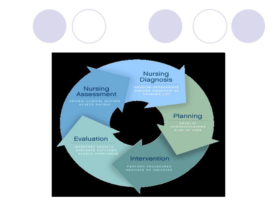 Αξιολόγηση Η αποτίμηση της απάντησης του ασθενή στις νοσηλευτικές παρεμβάσεις Οι απαντήσεις συγκρίνονται με τα αναμενόμενα αποτελέσματα για να διαπιστωθεί εάν και σε πιο βαθμό έχουν επιτευχθεί οι στόχοι Επανεξετάζεται ολόκληρο το πρόγραμμα νοσηλευτικής φροντίδας και γίνονται οι απαραίτητες αλλαγές