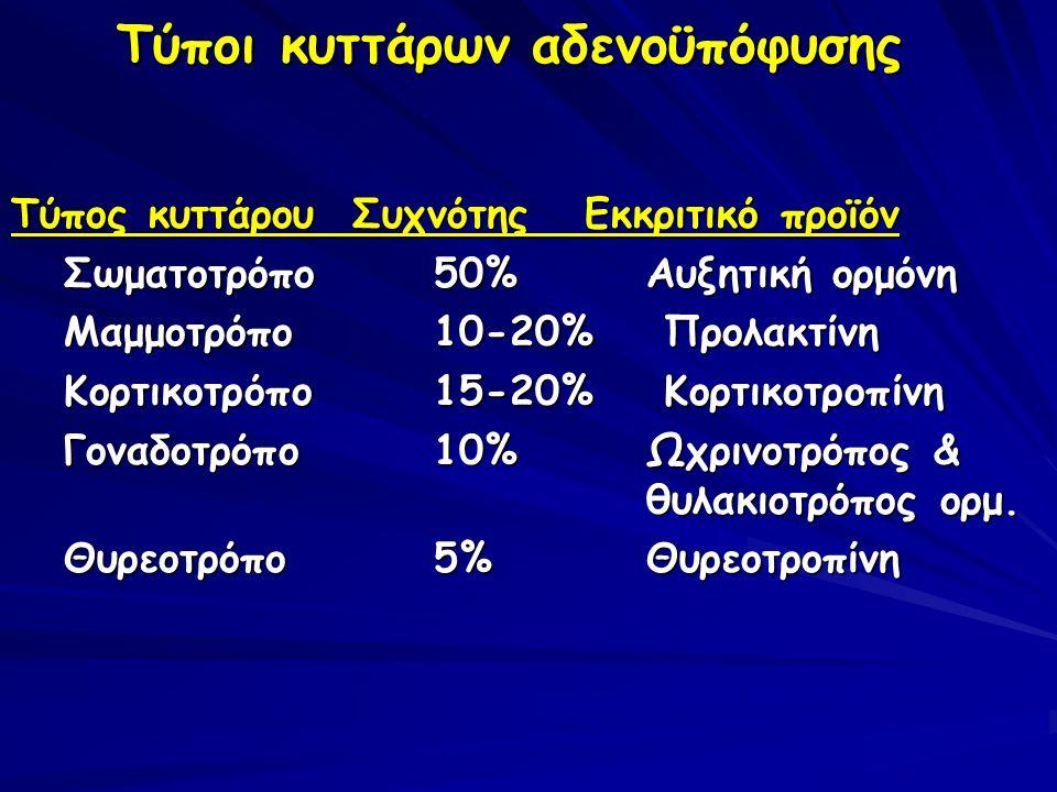 - Γοναδοτρόπα αδενώματα (25%) Κλινικά σιωπηρά - μεγάλο μέγεθος Παλαιότερα θεωρούνταν μη λειτουργικά - Θυρεοειδοτρόπα αδενώματα σπάνια (<1%)