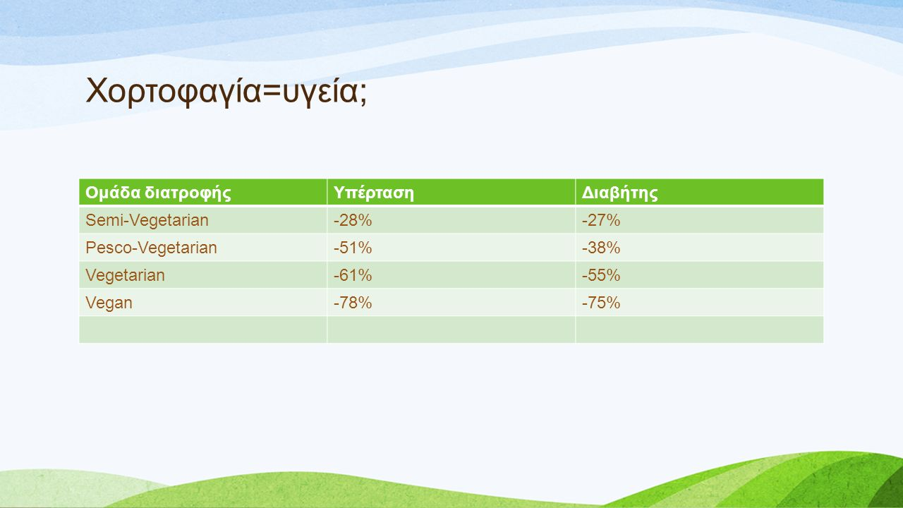 Χορτοφαγία=υγεία; Ομάδα διατροφήςΥπέρτασηΔιαβήτης Semi-Vegetarian-28%-27% Pesco-Vegetarian-51%-38% Vegetarian-61%-55% Vegan-78%-75%
