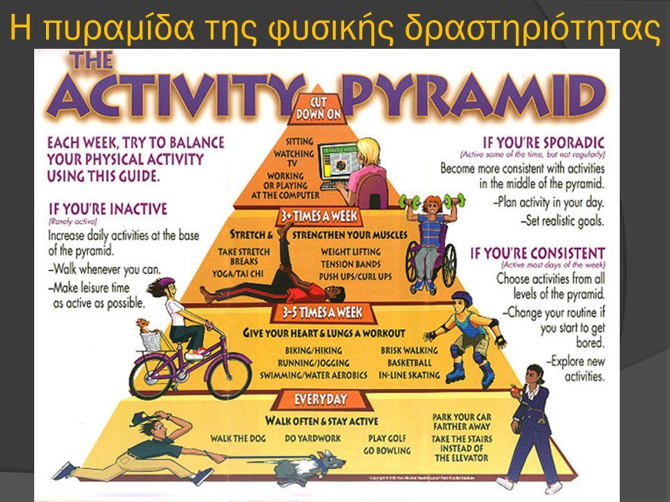 Η πυραμίδα της φυσικής δραστηριότητας
