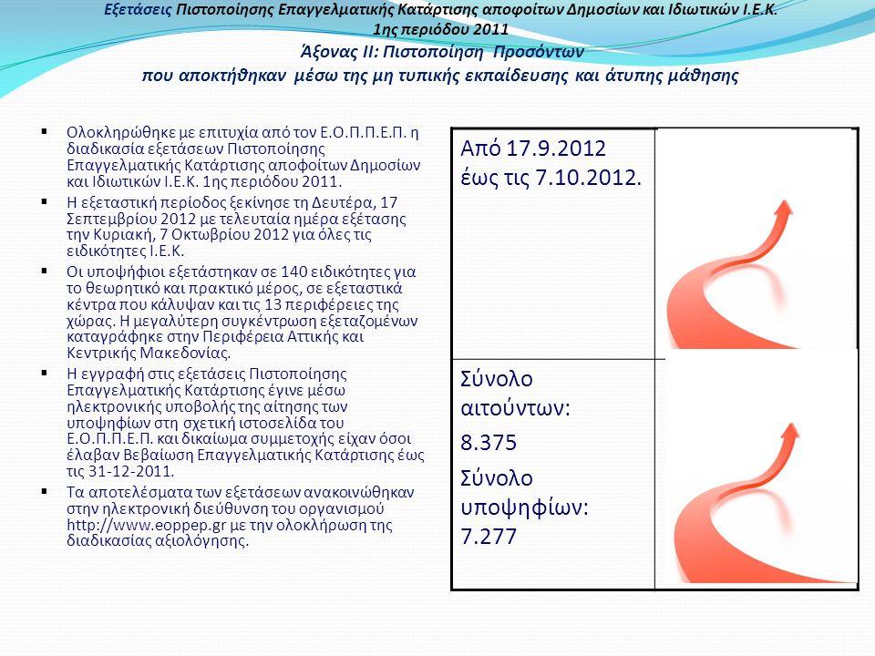 Εξετάσεις Πιστοποίησης Επαγγελματικής Κατάρτισης αποφοίτων Δημοσίων και Ιδιωτικών Ι.Ε.Κ. 1ης περιόδου 2011 Άξονας ΙΙ: Πιστοποίηση Προσόντων που αποκτή