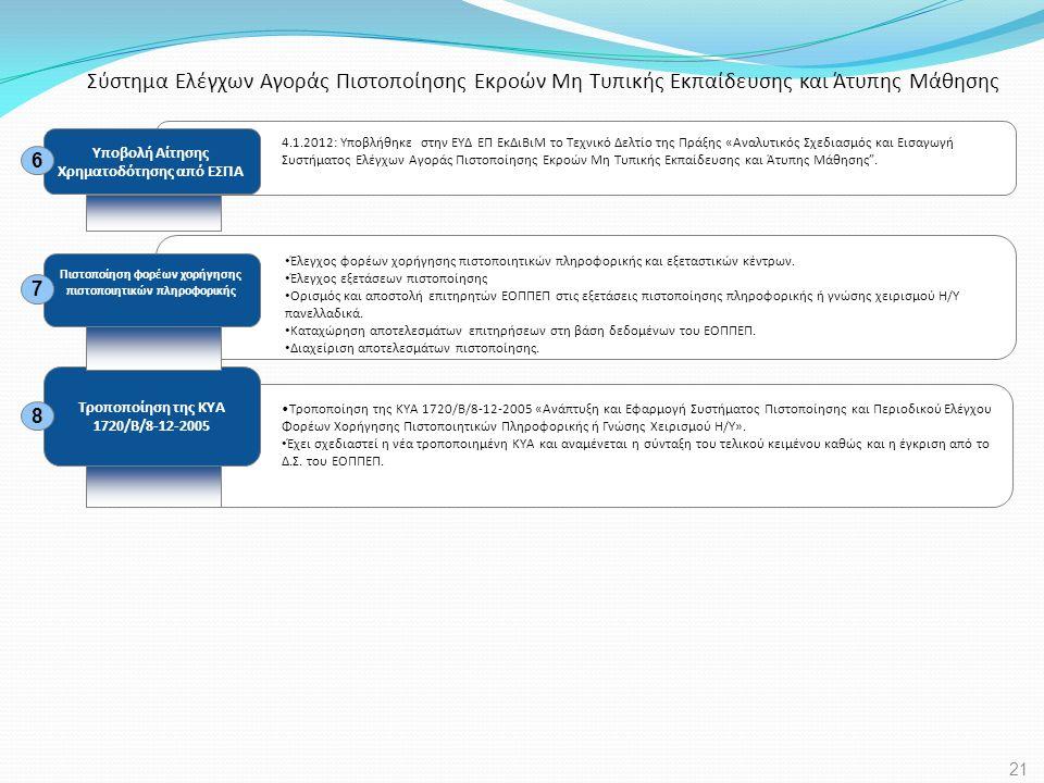 4.1.2012: Υποβλήθηκε στην ΕΥΔ ΕΠ ΕκΔιΒιΜ το Τεχνικό Δελτίο της Πράξης «Αναλυτικός Σχεδιασμός και Εισαγωγή Συστήματος Ελέγχων Αγοράς Πιστοποίησης Εκροώ