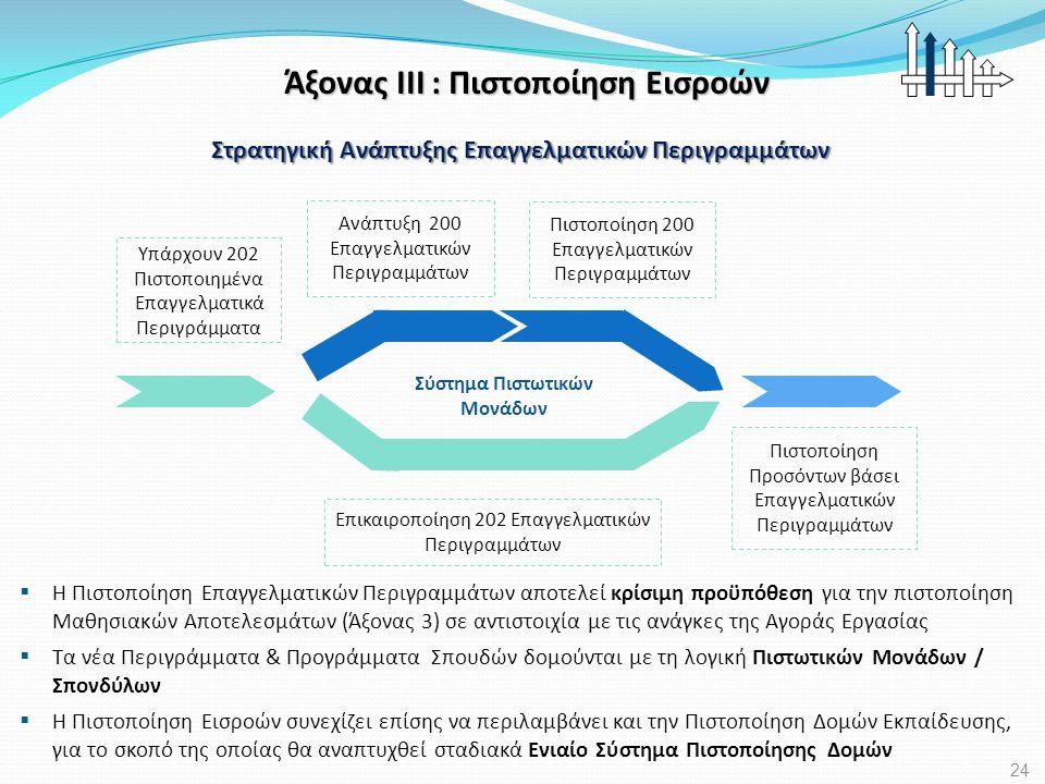 Άξονας ΙΙΙ : Πιστοποίηση Εισροών Ανάπτυξη 200 Επαγγελματικών Περιγραμμάτων Πιστοποίηση 200 Επαγγελματικών Περιγραμμάτων Επικαιροποίηση 202 Επαγγελματι