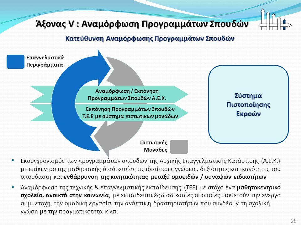 Άξονας V : Αναμόρφωση Προγραμμάτων Σπουδών Επαγγελματικά Περιγράμματα Πιστωτικές Μονάδες Αναμόρφωση / Εκπόνηση Προγραμμάτων Σπουδών Α.Ε.Κ. Εκπόνηση Πρ