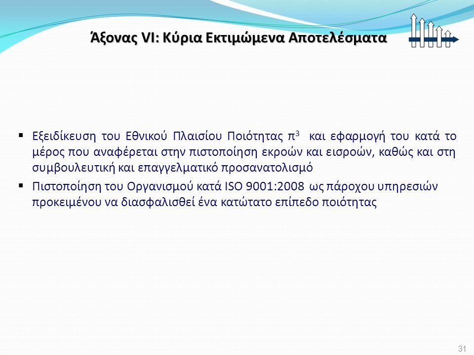 Άξονας VΙ: Κύρια Εκτιμώμενα Αποτελέσματα  Εξειδίκευση του Εθνικού Πλαισίου Ποιότητας π 3 και εφαρμογή του κατά το μέρος που αναφέρεται στην πιστοποίη