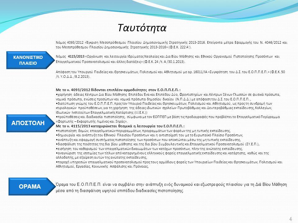 Ταυτότητα ΑΠΟΣΤΟΛΗ Με το ν. 4093/2012 δίδονται επιπλέον αρμοδιότητες στον Ε.Ο.Π.Π.Ε.Π. : χορήγηση άδειας Κέντρων Δια Βίου Μάθησης Επιπέδου Ένα και Επι