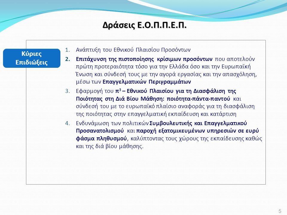 Άξονας IV : Συμβουλευτική & Επαγγελματικός Προσανατολισμός Κύρια Στρατηγική Ανάπτυξης Μηχανισμοί Δικτύωσης & Αναβάθμισης Υπηρεσιών ΣΥΕΠ Ενίσχυση του Σχολικού Επαγγελματικού Προσανατολισμού Επαγγελματική Ανάπτυξη Σταδιοδρομίας Ενηλίκων 26 Εξατομικευμένες υπηρεσίες δια βίου ΣΥΕΠ  Ανάπτυξη βιώσιμων υπηρεσιών άμεσης υποστήριξης των πολιτών κάθε ηλικίας με τη χρήση ΤΠΕ σε θέματα δια βίου επαγγελματικής ανάπτυξης, πληροφόρησης και αυτοδιαχείρισης της σταδιοδρομίας τους.