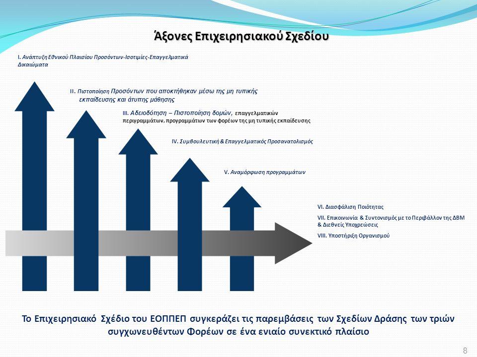 Άξονας V: Κύρια Εκτιμώμενα Αποτελέσματα  Αναμόρφωση 160 Προγραμμάτων Σπουδών της Αρχικής Επαγγελματικής Κατάρτισης o εφαρμογή των νέων προγραμμάτων στο Β΄ εξάμηνο του έτους κατάρτισης 2012 – 2013 (εξάμηνο 2013Β) o το ένα τρίτο εξ αυτών θα βασίζεται σε υφιστάμενα Επαγγελματικά Περιγράμματα  Αναμόρφωση Προγραμμάτων Σπουδών Τεχνολογικού Λυκείου βάσει των Επαγγελματικών Περιγραμμάτων, στη λογική σπονδύλων και σε αρμονία με το Σύστημα Πιστωτικών Μονάδων o εφαρμογή των νέων προγραμμάτων στο Α΄ εξάμηνο του διδακτικού έτους 2012-13 29