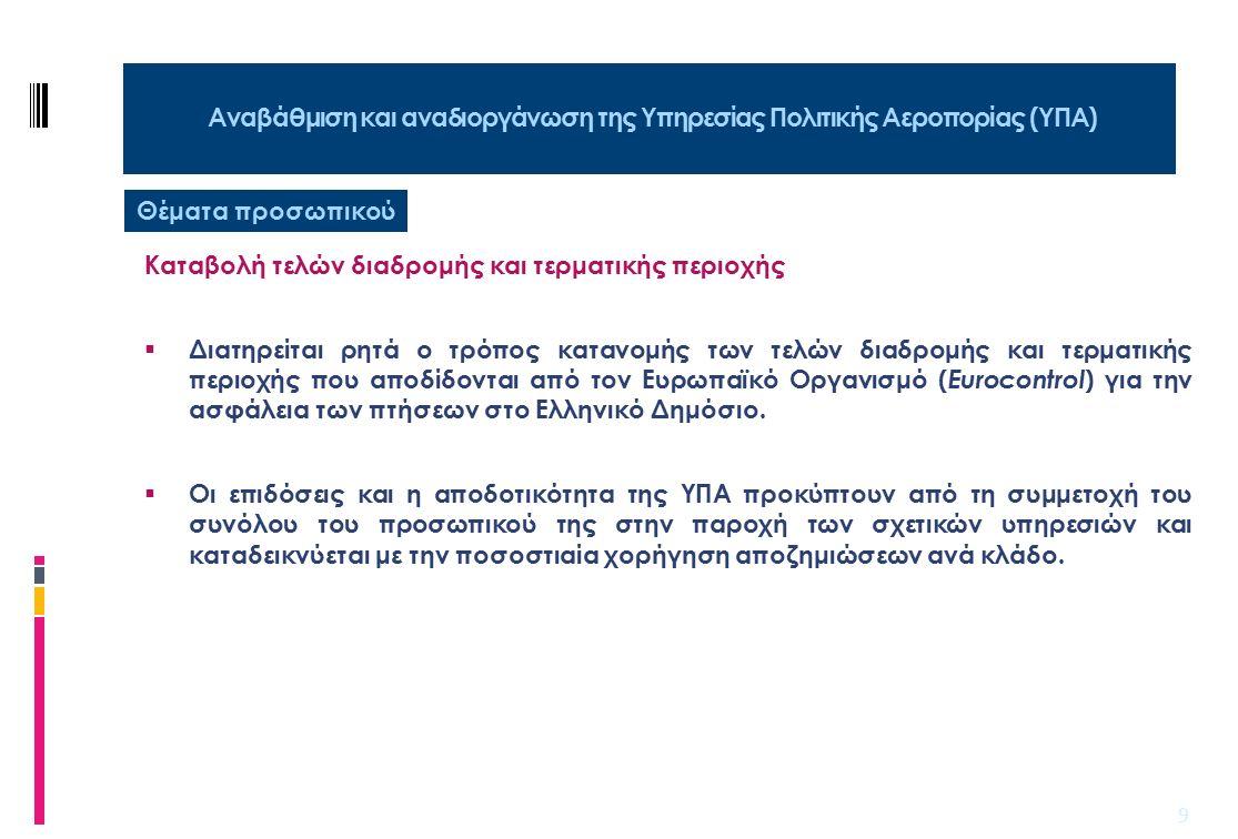 10 Αξιοποίηση και ανάπτυξη των κρατικών αεροδρομίων (πλην του Διεθνούς Αερολιμένα Αθηνών ) Στόχος  Οι αερομεταφορές στην Ελλάδα εξυπηρετούνται από ένα δίκτυο 40 αεροδρομίων.