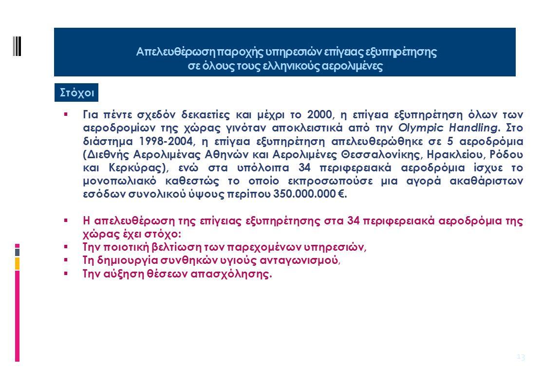 14 Απελευθέρωση παροχής υπηρεσιών επίγειας εξυπηρέτησης σε όλους τους ελληνικούς αερολιμένες Αναμενόμενα οφέλη  Το κόστος του handling ανά επιβάτη που σήμερα φτάνει έως και 30 €, θα μειωθεί έως και 50%, όπως συνέβη στα ήδη απελευθερωμένα αεροδρόμια.