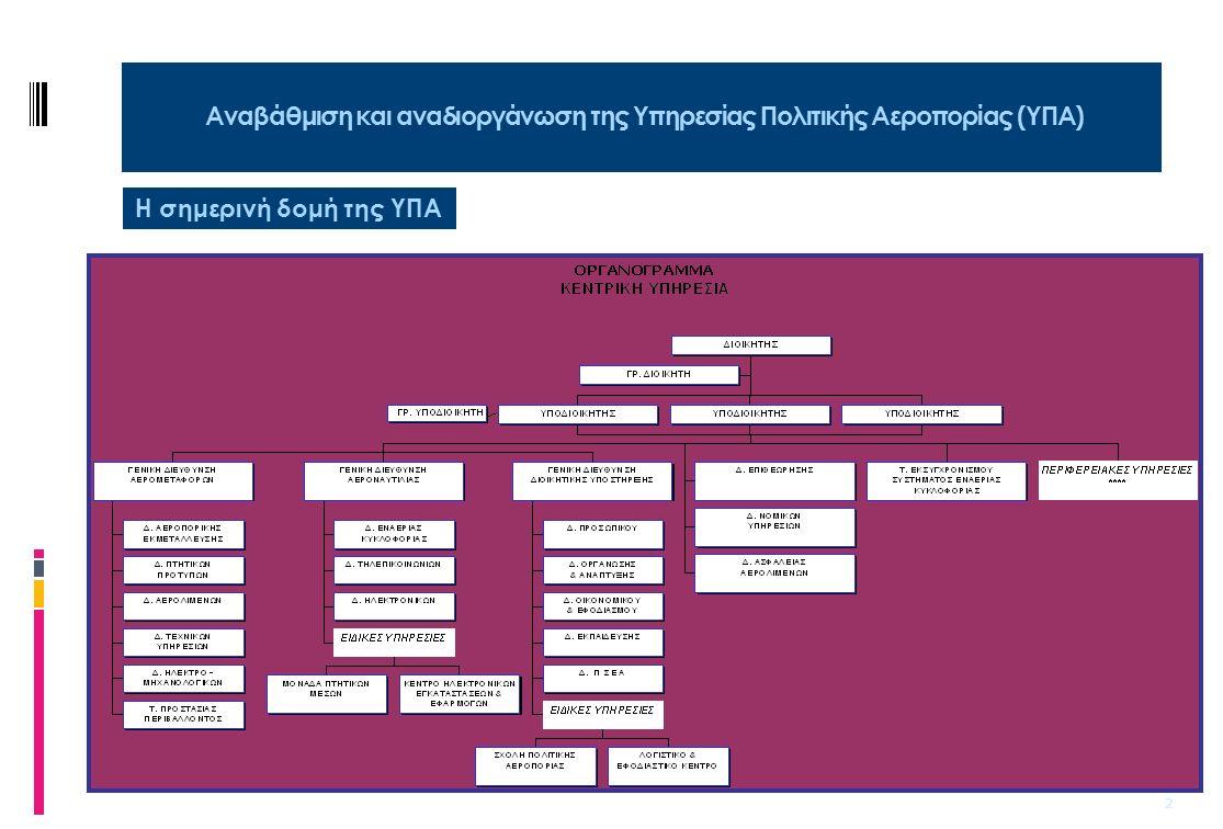 3 Αναβάθμιση και αναδιοργάνωση της Υπηρεσίας Πολιτικής Αεροπορίας (ΥΠΑ) Α.