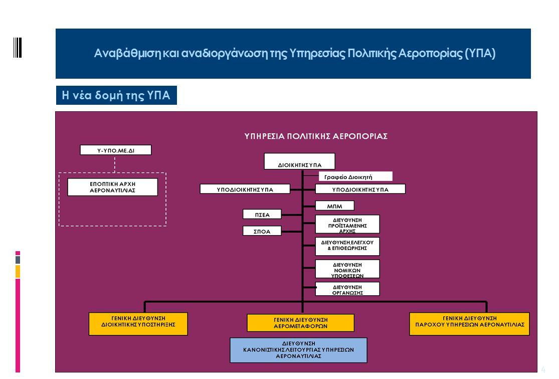 5 ΔΙΕΥΘΥΝΣΕΙΣ (15) – ΤΜ(112) Διεύθυνση Υπηρεσιών Εναέριας Κυκλοφορίας Διεθνούς Αερολιμένα Αθηνών «Ελ.Βενιζέλος» ΔΙΕΥΘΥΝΣΗ Διευθέτησης Ροής (CFMU) & Διαχείρισης Εναέριου Χώρου (ASM) ΔΙΕΥΘΥΝΣΗ ΥΠΗΡΕΣΙΩΝ ΑΕΡΟΝΑΥΤΙΚΩΝ ΠΛΗΡΟΦΟΡΙΩΝ (AIS) ΓΕΝΙΚΗ ΔΙΕΥΘΥΝΣΗ Διεύθυνση Κέντρων Ελέγχου Περιοχής (ΚΕΠ) ΑΘηνών & Μακεδονίας ΔΙΕΥΘΥΝΣΗ Διαχείρισης Φορέα Παροχής Υπηρεσιών ΕΝΑΕΡΙΑΣ ΚΥΚΛΟΦΟΡΙΑΣ ΔΙΕΥΘΥΝΣΗ ΔΙΑΧΕΙΡΙΣΗΣ & ΑΝΑΠΤΥΞΗΣ ΤΗΣ ΑΕΡΟΝΑΥΤΙΛΙΑΣ ΔΙΕΥΘΥΝΣΗ Διαχείρισης ΤΗΛΕΠΙΚΟΙΝΩΝΙΩΝ ΔΙΕΥΘΥΝΣΗ ΑΕΡΟΝΑΥΤΙΚΩΝ ΤΗΛΕΠΙΚΟΙΝΩΝΙΩΝ ΚΕΠ ΔΙΕΥΘΥΝΣΗ ΤΗΛΕΠΙΚΟΙΝΩΝΙΩΝ Διεθνούς Αερολιμένα Αθηνών (Δ.Α.Α) ΔΙΕΥΘΥΝΣΗ ΣΥΣΤΗΜΑΤΩΝ ΑΕΡ/ΛΙΑΣ Κέντρων Ελέγχου Περιοχής ΑΘΗΝΩΝ ΔΙΕΥΘΥΝΣΗ ΣΥΣΤΗΜΑΤΩΝ ΑΕΡ/ΛΙΑΣ Διεθνούς Αερολιμένα Αθηνών (Δ.Α.Α) ΔΙΕΥΘΥΝΣΗ ΚΕΝΤΡΟY ΗΛΕΚΤΡΟΝΙΚΩΝ ΕΦΑΡΜΟΓΩΝ & ΜΕΙΖΟΝΟΣ ΣΥΝΤΗΡΗΣΗΣ ΔΙΕΥΘΥΝΣΗ Διαχείρισης ΣΥΣΤΗΜΑΤΩΝ & ΥΠΟΔΟΜΩΝ ΑΕΡ/ΛΙΑΣ Στελέχωση μόνο από ΤΗΛ Υπηρεσίες CNS Διεύθυνση Υπηρεσιών Eναέριας Kυκλοφορίας Περιφερειακών Αερολιμένων Τμήμα Αερ/μιων AFIS (15) ΔΙΕΥΘΥΝΣΗ ΣΥΣΤΗΜΑΤΩΝ ΑΕΡΟΝΑΥΤΙΛΙΑΣ ΠΕΡΙΦΕΡΕΙΑΚΩΝ ΑΕΡΟΔΡΟΜΙΩΝ ΠΑΡΟΧΟΣ ΥΠΗΡΕΣΙΩΝ ΑΕΡΟΝΑΥΤΙΛΙΑΣ Yπηρεσίες ATS Yπηρεσίες AIS Τ6 Τ4 Τ6 Τ14 Τ4+14+1 Τ3 Τ7 Τ5 Τ15 Τ6 Τ7 Τ6 TMHMA ΑΝΑΠΤΥΞΗΣ ΣΥΣΤΗΜΑΤΩΝ, ΠΡΟΓΡΑΜΜΑΤΩΝ & ΥΠΟΔΟΜΩΝ (SES – SESAR BLEU MED) TMHMA ΔΙΑΧΕΙΡΙΣΗΣ ΑΣΦΑΛΕΙΑΣ, ΠΟΙΟΤΗΤΑΣ & ΠΡΟΣΤΑΣΙΑΣ (SQS) TMHMA ΕΚΠΑΙΔΕΥΣΗΣ TMHMA ΠΑΡΑΚΟΛΟΥΘΗΣΗΣ ΕΠΙΔΟΣΕΩΝ & ΚΑΘΟΡΙΣΜΟΥ ΤΕΛΩΝ (LSSIP,BSP, PRU) TMHMA ΣΥΝΕΡΓΑΣΙΩΝ & ΔΙΕΘΝΩΝ ΣΧΕΣΕΩΝ TMHMA ΔΙΑΧΕΙΡΙΣΗΣ ΧΡΗΜΑΤΙΚΟΥ & ΥΛΙΚΟΥ TMHMA ΠΡΟΣΩΠΙΚΟΥ ΕΕΚ σε επιπ.