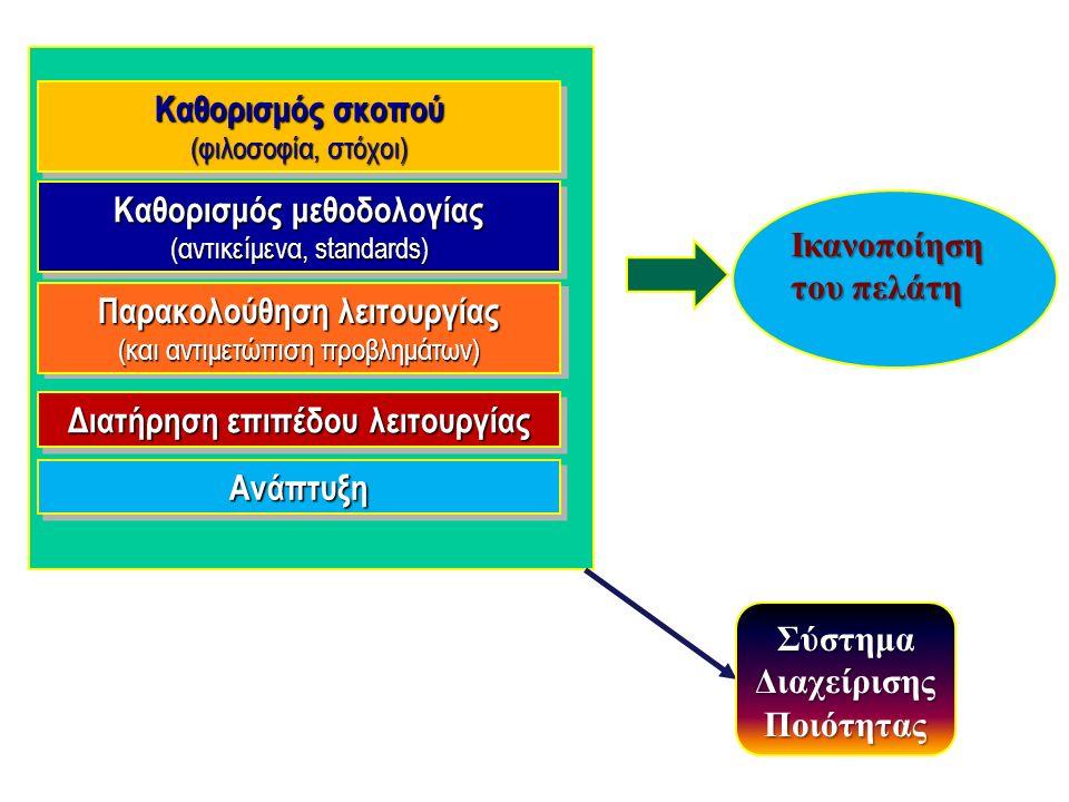 Καθορισμός σκοπού (φιλοσοφία, στόχοι) Καθορισμός σκοπού (φιλοσοφία, στόχοι) Καθορισμός μεθοδολογίας (αντικείμενα, standards) Καθορισμός μεθοδολογίας (