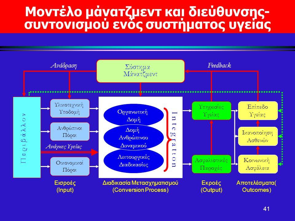 Μοντέλο μάνατζμεντ και διεύθυνσης- συντονισμού ενός συστήματος υγείας 41 Οικονομικοί Πόροι Ανθρώπινοι Πόροι Υλικοτεχνική Υποδομή Υπηρεσίες Υγείας Ασφα