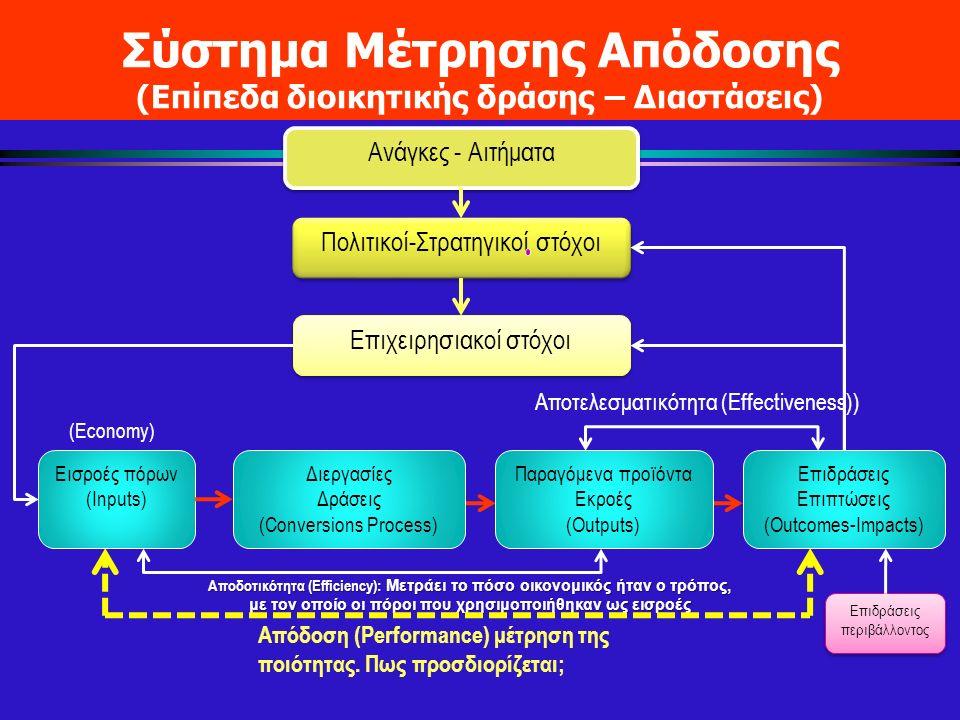 Σύστημα Μέτρησης Απόδοσης (Επίπεδα διοικητικής δράσης – Διαστάσεις) Εισροές πόρων (Inputs) Επιδράσεις Επιπτώσεις (Outcomes-Impacts) Ανάγκες - Αιτήματα