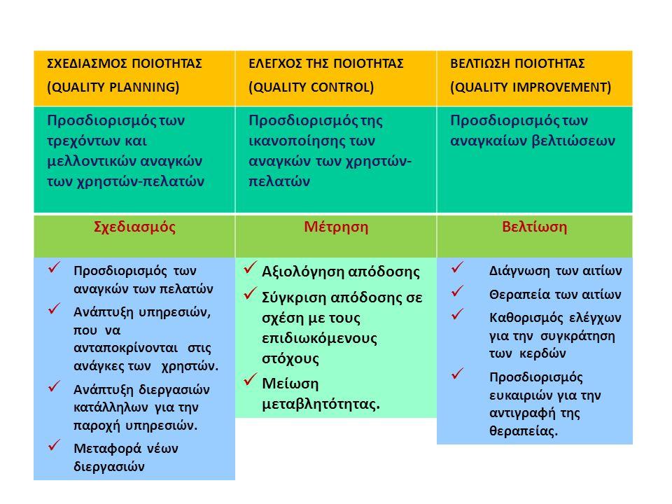 ΣΧΕΔΙΑΣΜΟΣ ΠΟΙΟΤΗΤΑΣ (QUALITY PLANNING) ΕΛΕΓΧΟΣ ΤΗΣ ΠΟΙΟΤΗΤΑΣ (QUALITY CONTROL) ΒΕΛΤΙΩΣΗ ΠΟΙΟΤΗΤΑΣ (QUALITY IMPROVEMENT) ΣχεδιασμόςΜέτρησηΒελτίωση Προ
