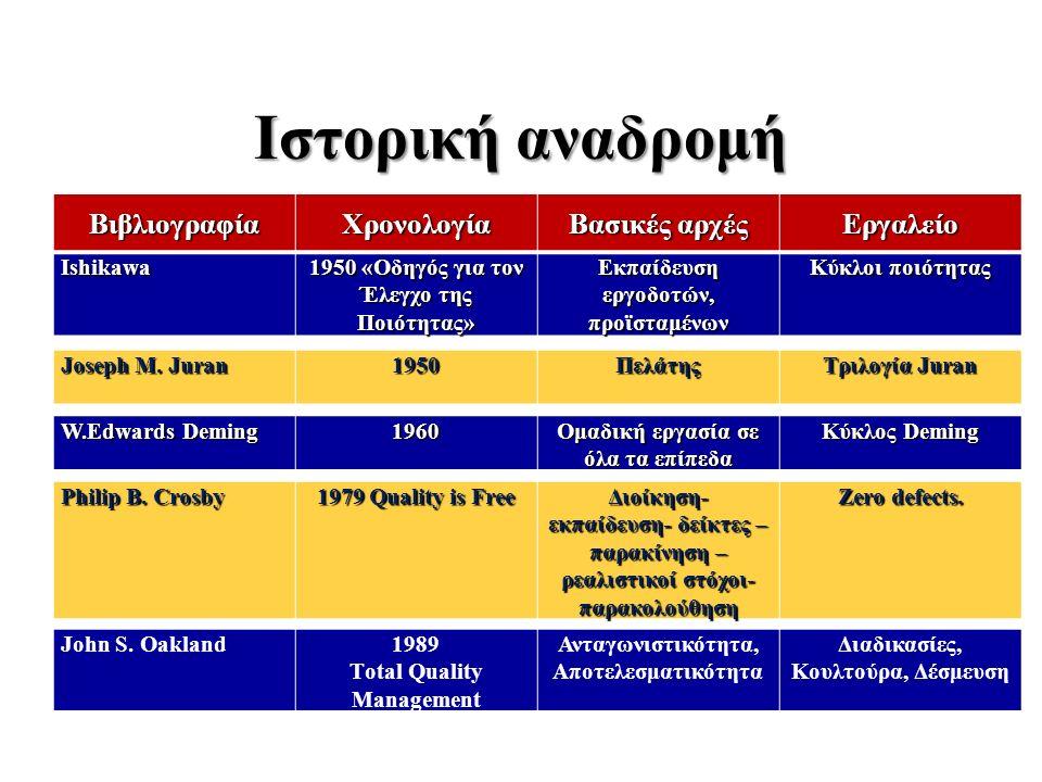 Ιστορική αναδρομή Joseph M. Juran 1950Πελάτης Τριλογία Juran W.Edwards Deming 1960 Ομαδική εργασία σε όλα τα επίπεδα Κύκλος Deming Philip Β. Crosby 19