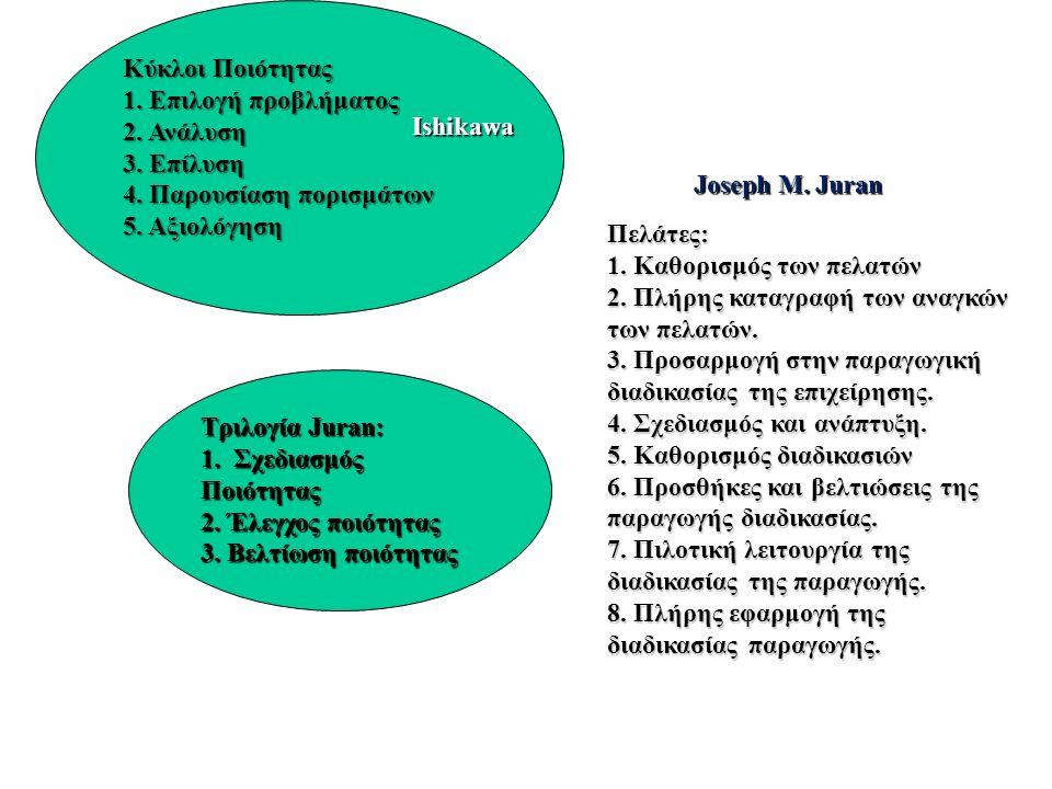 Κύκλοι Ποιότητας 1. Επιλογή προβλήματος 2. Ανάλυση 3. Επίλυση 4. Παρουσίαση πορισμάτων 5. Αξιολόγηση Τριλογία Juran: 1. Σχεδιασμός Ποιότητας 2. Έλεγχο