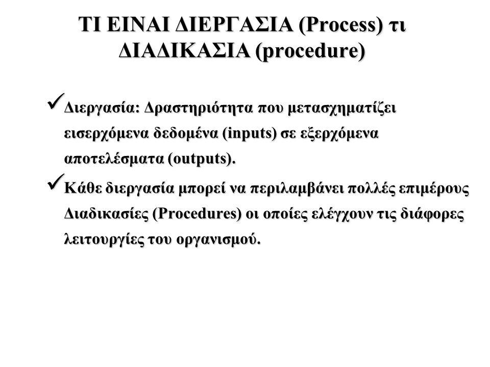 ΤΙ ΕΙΝΑΙ ΔΙΕΡΓΑΣΙΑ (Process) τι ΔΙΑΔΙΚΑΣΙΑ (procedure) Διεργασία: Δραστηριότητα που μετασχηματίζει εισερχόμενα δεδομένα (inputs) σε εξερχόμενα αποτελέ