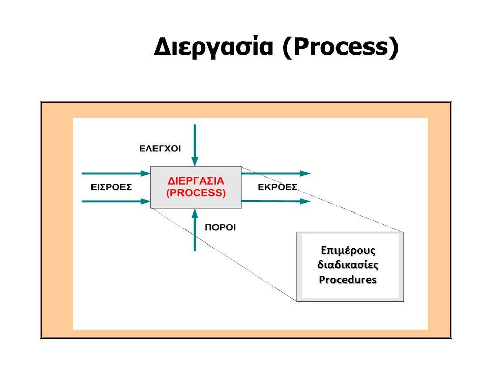 Διεργασία (Process) Επιμέρους διαδικασίες Procedures