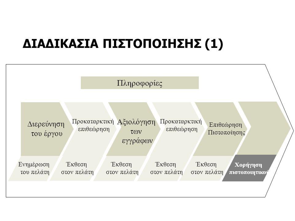 ΔΙΑΔΙΚΑΣΙΑ ΠΙΣΤΟΠΟΙΗΣΗΣ (1) Πληροφορίες Ενημέρωση του πελάτη Διερεύνηση του έργου Προκαταρκτική επιθεώρηση Αξιολόγηση των εγγράφων Επιθεώρηση Πιστοποί