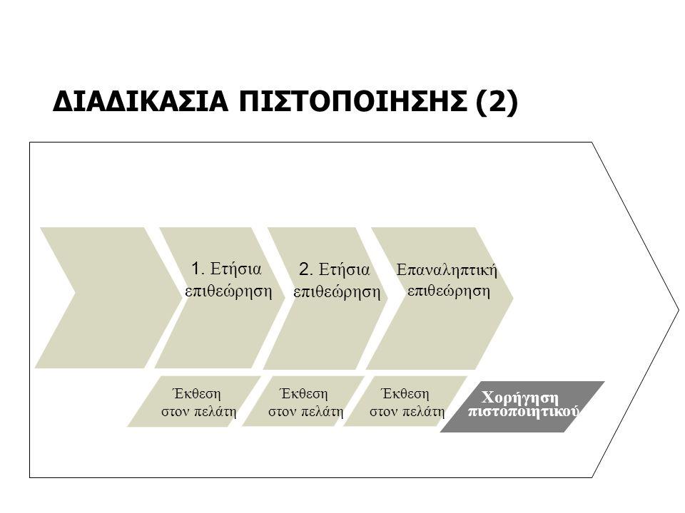 ΔΙΑΔΙΚΑΣΙΑ ΠΙΣΤΟΠΟΙΗΣΗΣ (2) 1. Ετήσια επιθεώρηση Επαναληπτική επιθεώρηση Έκθεση στον πελάτη Έκθεση στον πελάτη Έκθεση στον πελάτη 2. Ετήσια επιθεώρηση