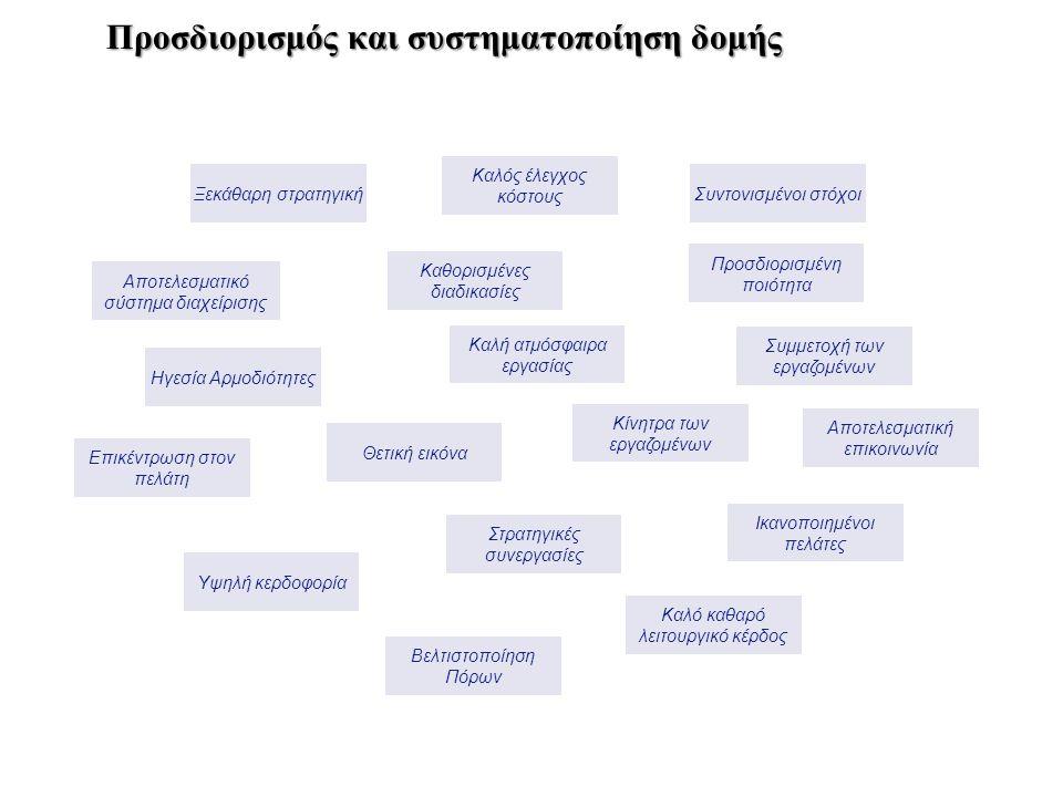Προσδιορισμός και συστηματοποίηση δομής Προσδιορισμός και συστηματοποίηση δομής Ηγεσία Αρμοδιότητες Αποτελεσματικό σύστημα διαχείρισης Ξεκάθαρη στρατη