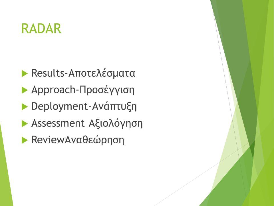 RADAR  Results-Αποτελέσματα  Approach-Προσέγγιση  Deployment-Ανάπτυξη  Assessment Αξιολόγηση  ReviewΑναθεώρηση