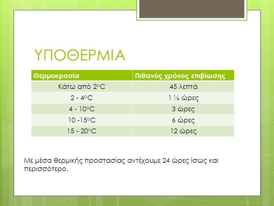 ΥΠΟΘΕΡΜΙΑ ΘερμοκρασίαΠιθανός χρόνος επιβίωσης Κάτω από 2 ο C45 λεπτά 2 - 4 ο C1 ½ ώρες 4 - 10 ο C3 ώρες 10 -15 ο C6 ώρες 15 - 20 ο C12 ώρες Με μέσα θερμικής προστασίας αντέχουμε 24 ώρες ίσως και περισσότερο.