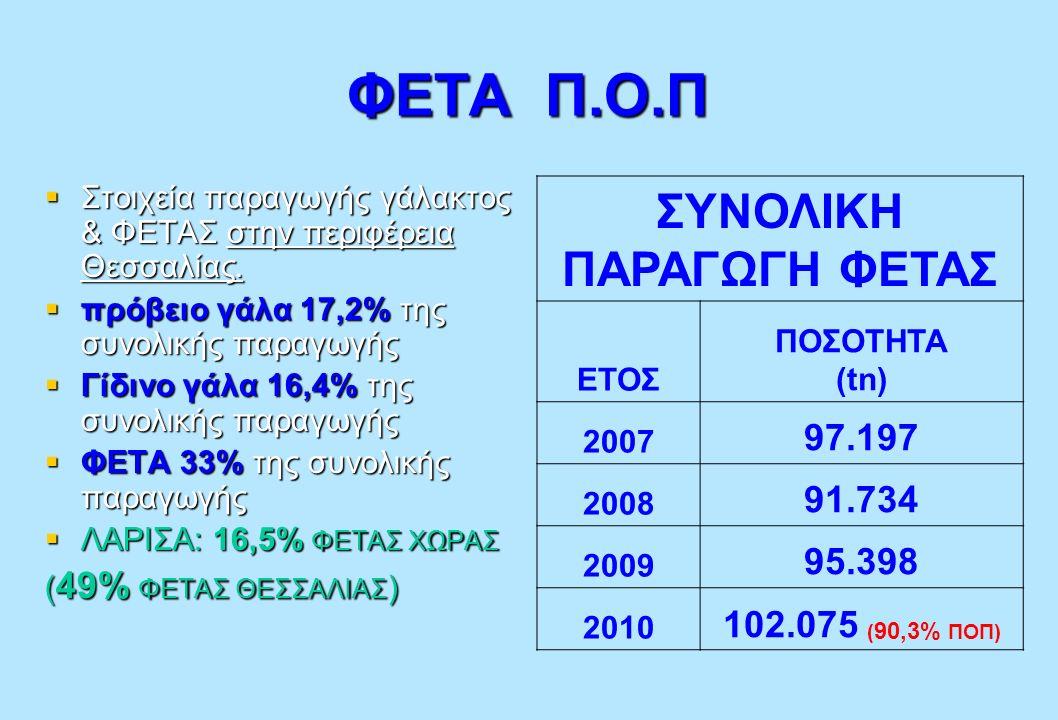 ΦΕΤΑ Π.Ο.Π  Στοιχεία παραγωγής γάλακτος & ΦΕΤΑΣ στην περιφέρεια Θεσσαλίας.