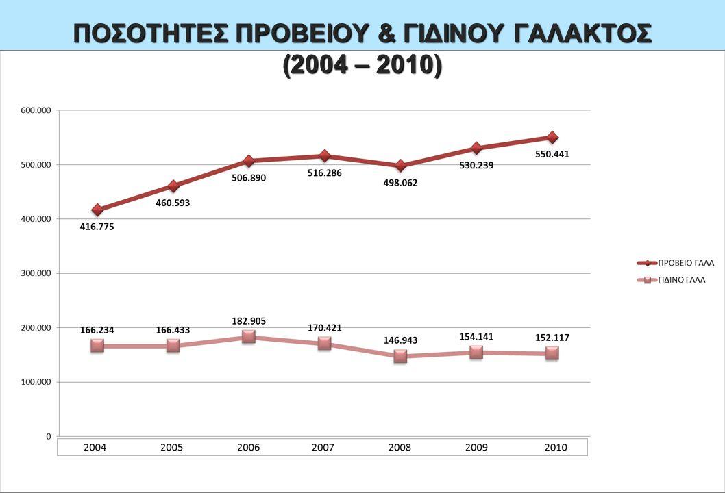 ΠΟΣΟΤΗΤΕΣ ΠΡΟΒΕΙΟΥ & ΓΙΔΙΝΟΥ ΓΑΛΑΚΤΟΣ (2004 – 2010)