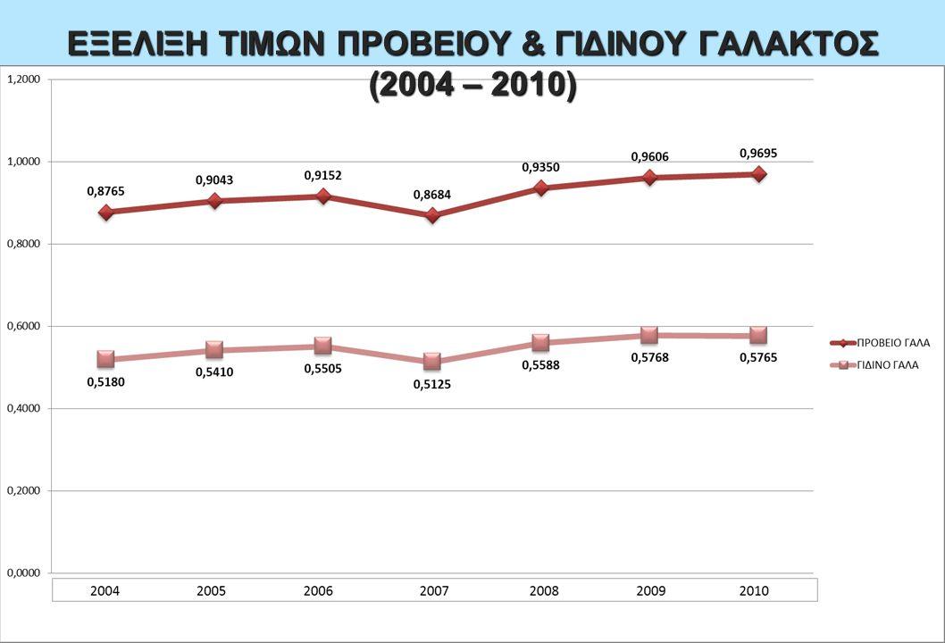 ΕΞΕΛΙΞΗ ΤΙΜΩΝ ΠΡΟΒΕΙΟΥ & ΓΙΔΙΝΟΥ ΓΑΛΑΚΤΟΣ (2004 – 2010)