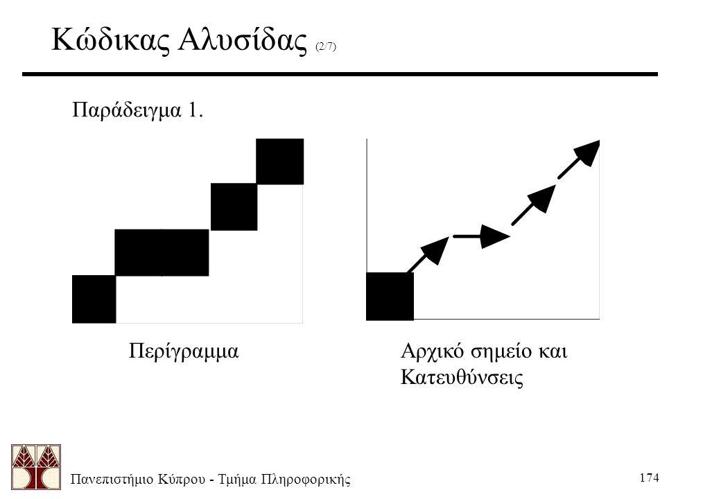 Πανεπιστήμιο Κύπρου - Τμήμα Πληροφορικής 174 Κώδικας Αλυσίδας (2/7) Παράδειγμα 1.